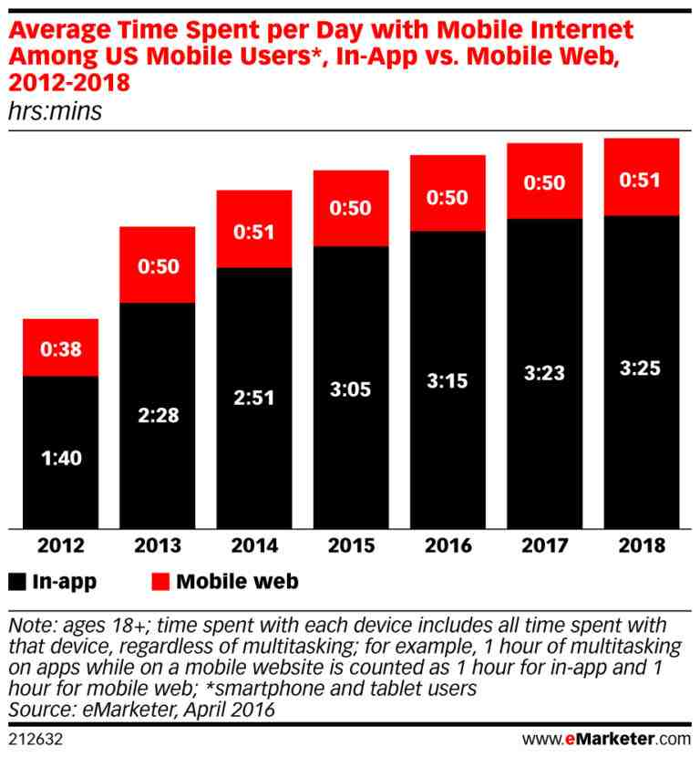 Mobile Site vs Mobile App: The Stats