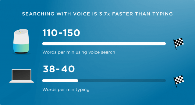 voice assistants report