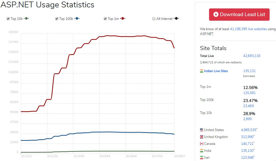 ASP.NET Usage Statistics