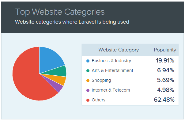 Top Website Categories