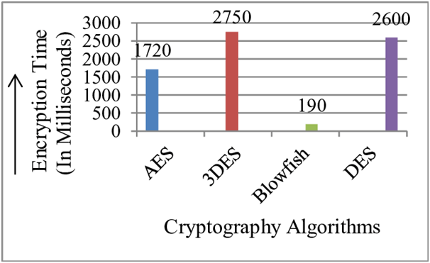 Cryptography Tools and Techniques
