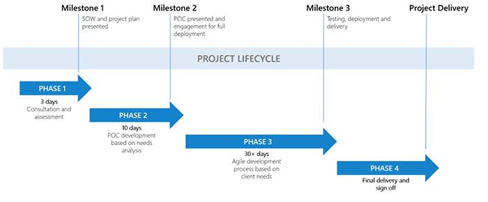 Outsourcing App Development