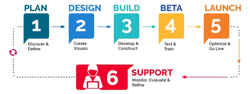 On-Demand Logistics App Development Process