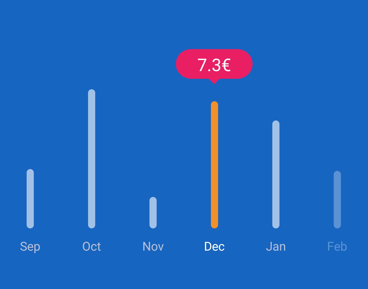 Chart Progress Bar Library