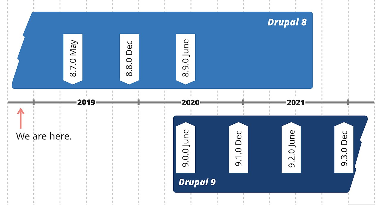 What is Drupal 9