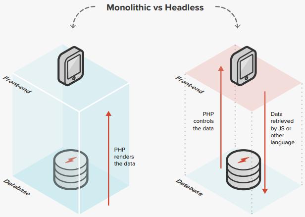 Monolithic vs Headless