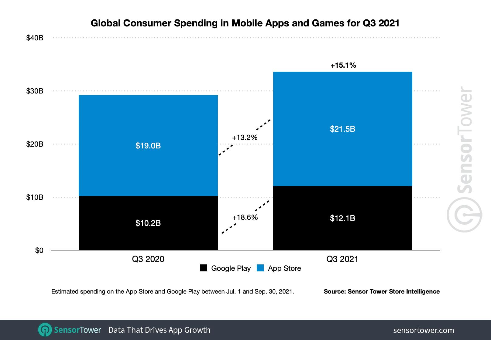 iOS vs Android Market