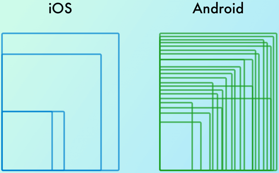 ioS Android Grid