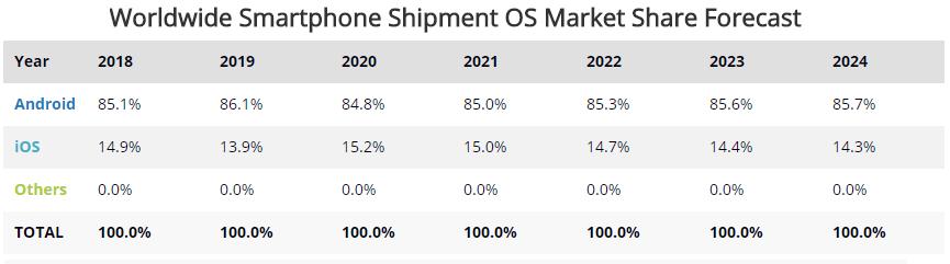 Worldwide Smartphone Shipment OS Market Share Forecast