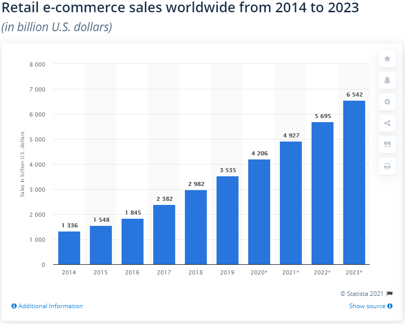 retail ecommerce sales worldwide statistics