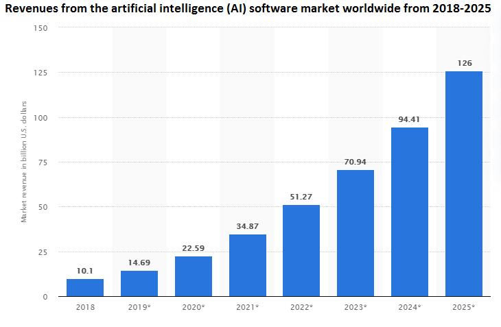 AI Revenues