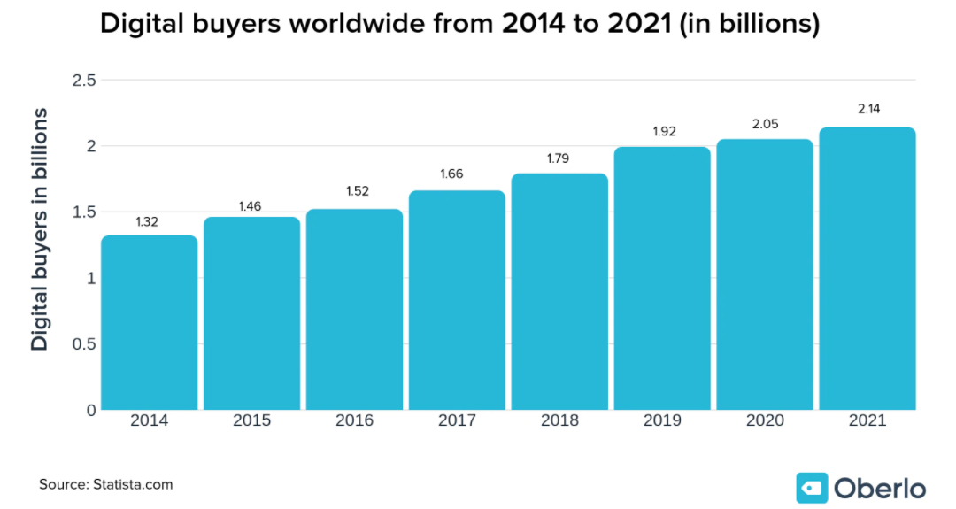 digital buyers worldwide statistics