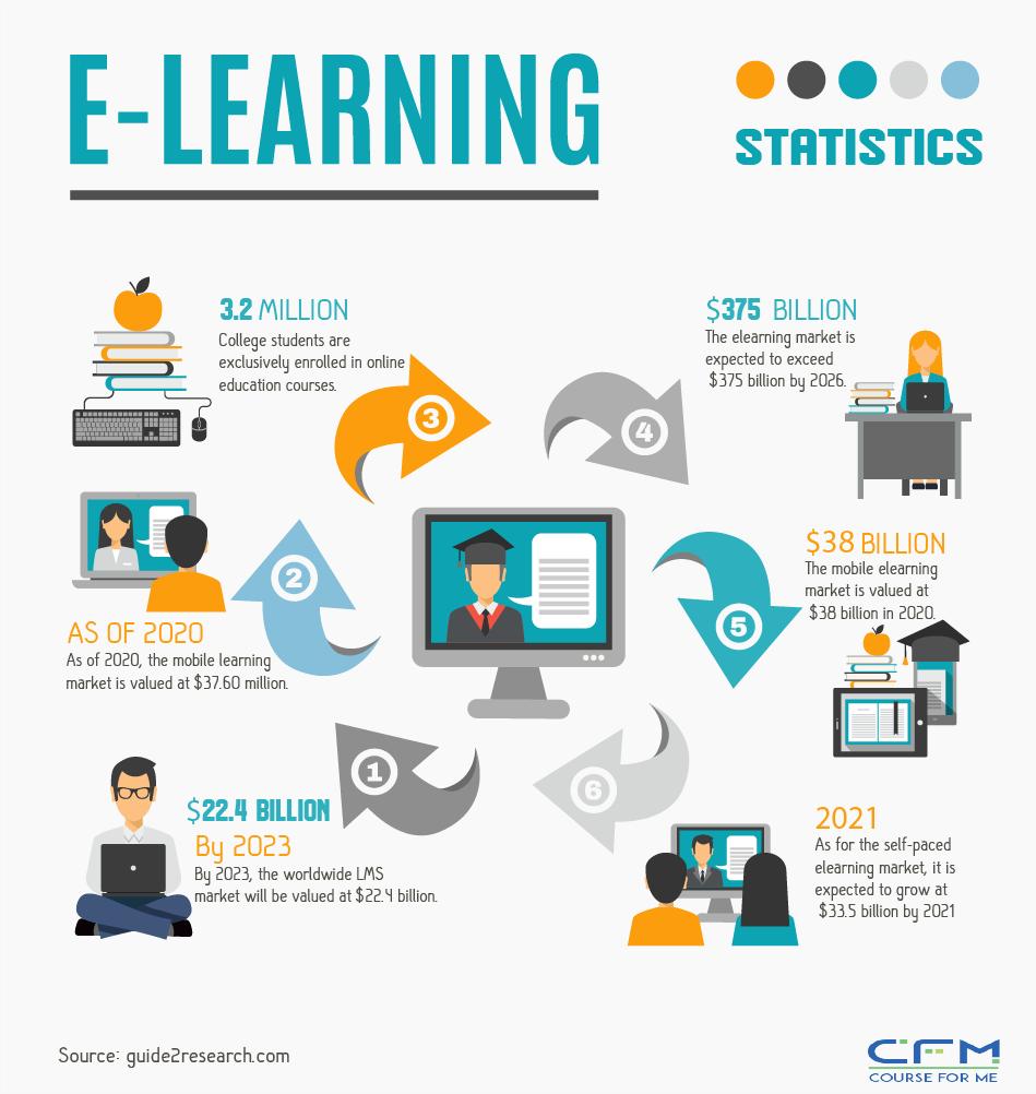 E-Learning Statistics