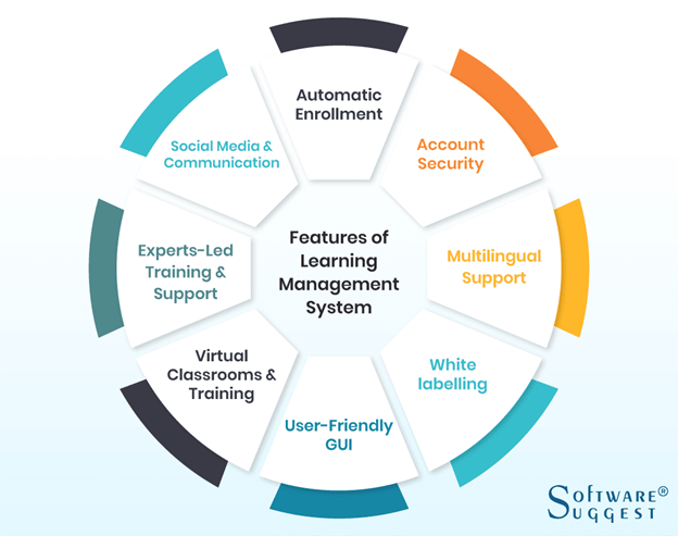 Features of Learning Management System